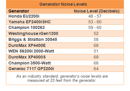 RV generator noise level