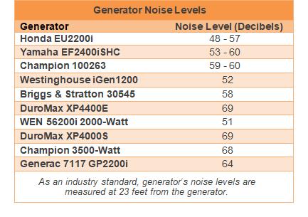 RV generator noise level