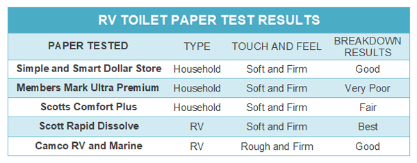 rv toilet paper test results