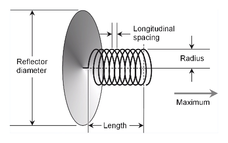 what-is-a-helical-antenna