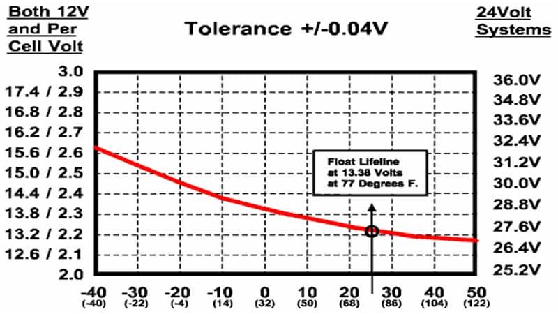 temperature-rv-batteries